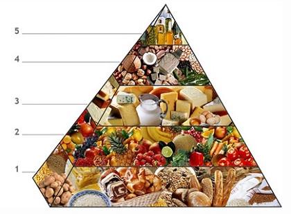 stravovací pyramida